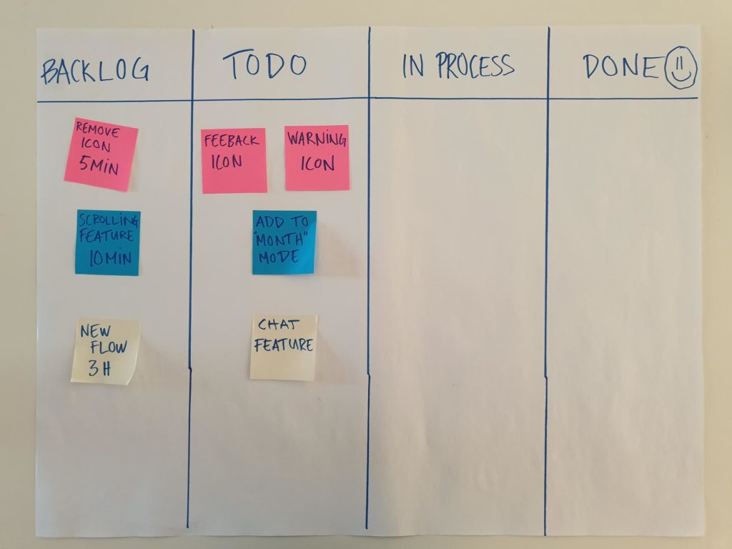 A picture of todos(Kanban)
